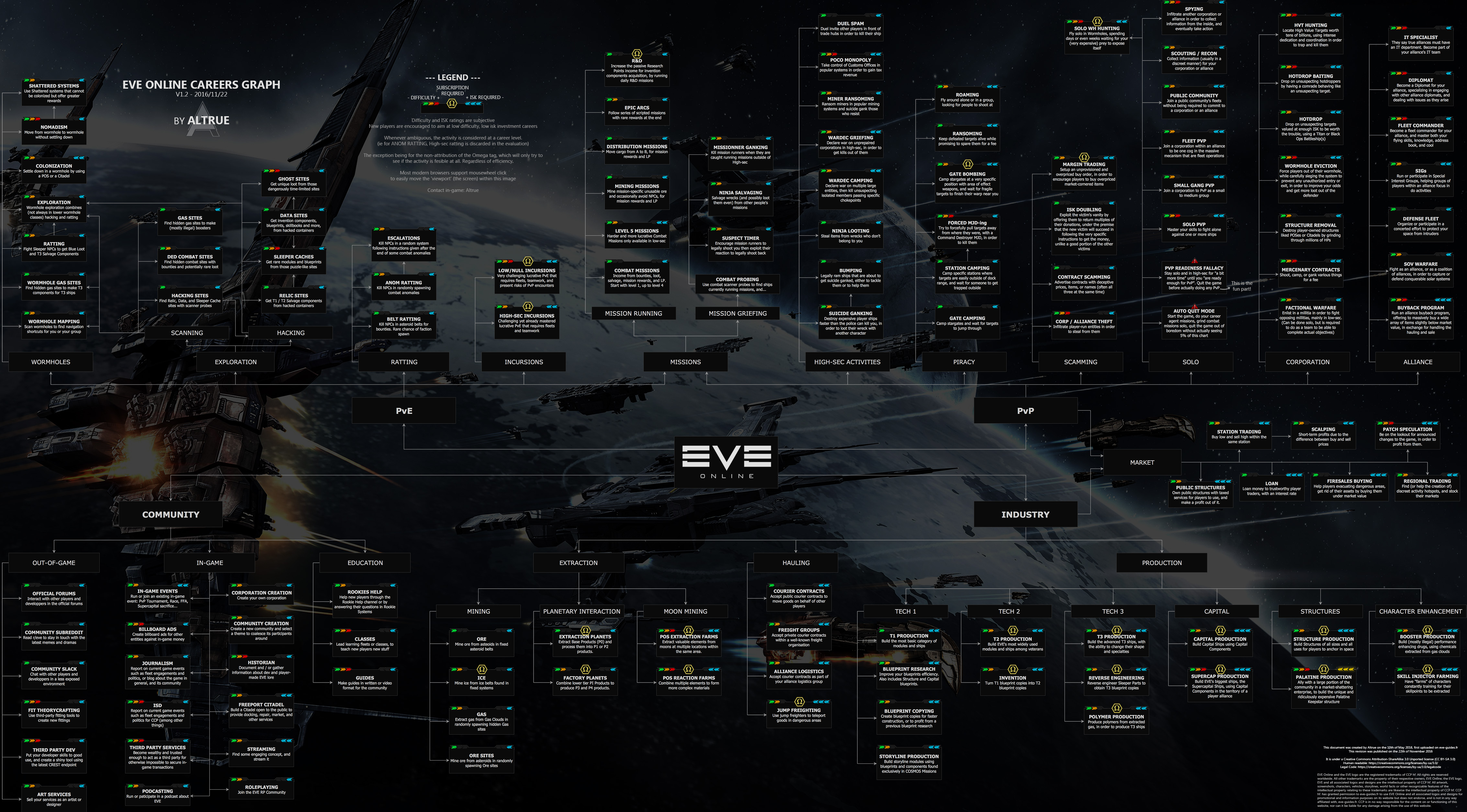 Recommendations for a new player : Eve